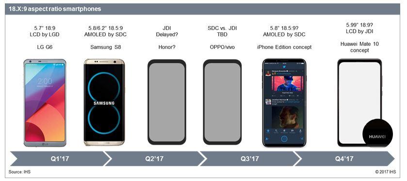 18 9 Aspect Ratio Displays To Lead New Premium Smartphone Trend