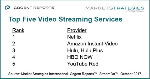 U S  Online Video Consumers Have Not Yet Taken To Live TV
