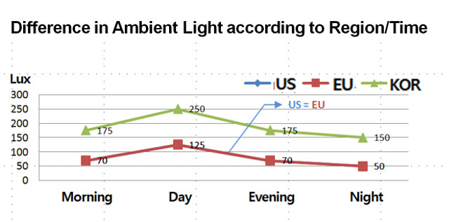DOE ambient light levels by region