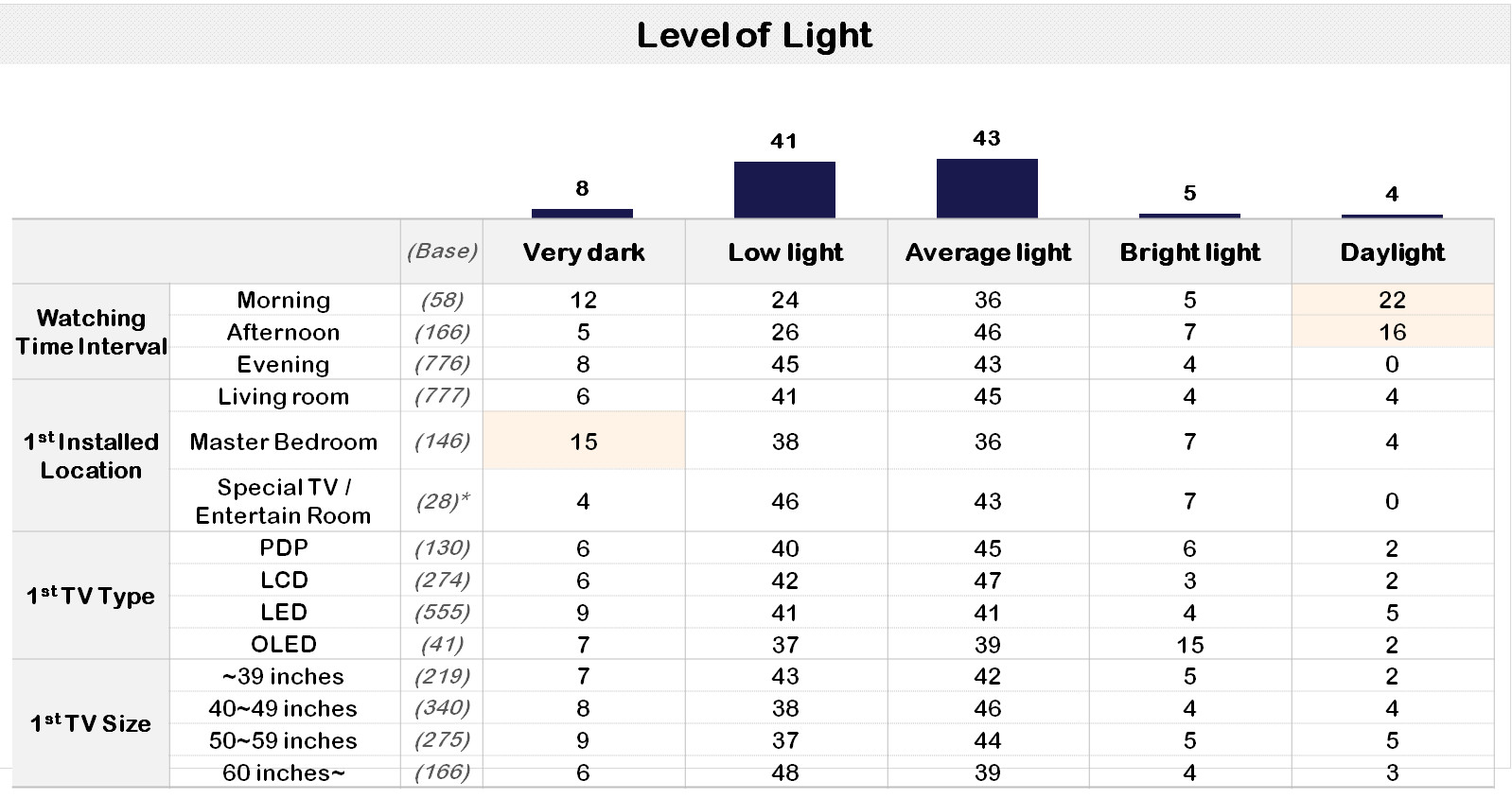 embrain TV light levels