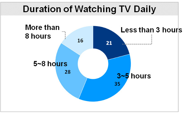 embrain TV watching duration