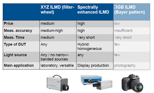 Instrument Systems LMD summary