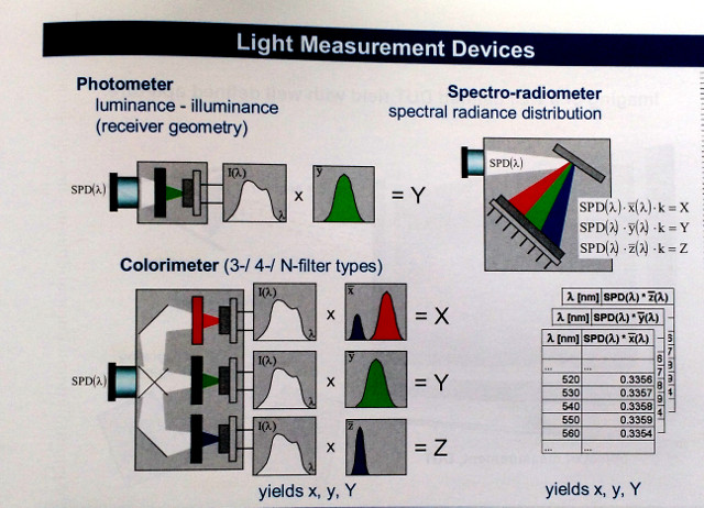 light measurement devices