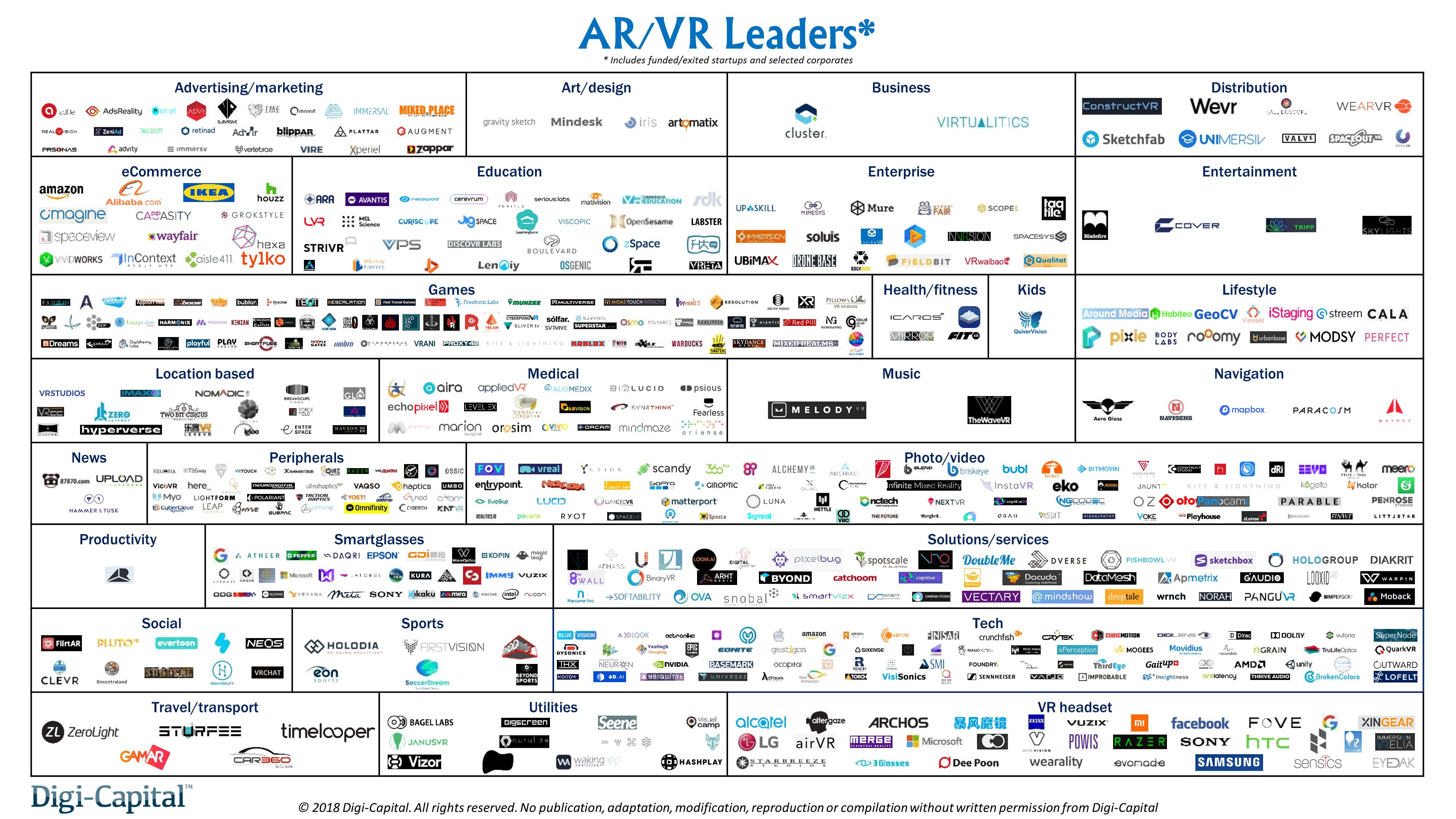 Digi-Capital: AR/VR Start-ups Raised Over $3 6 Billion in