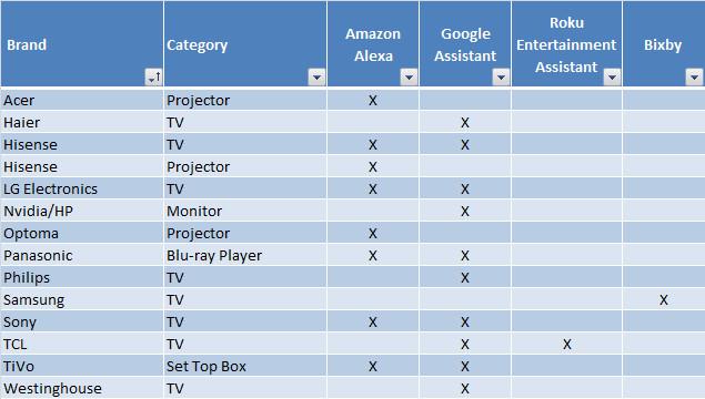 Google Amazon Voice table